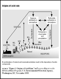 FIGURE 7.1 Origins of acid rain