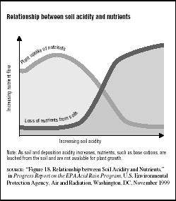 FIGURE 7.4 Relationship between soil acidity and nutrients